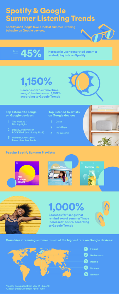 Spotify google summer trends
