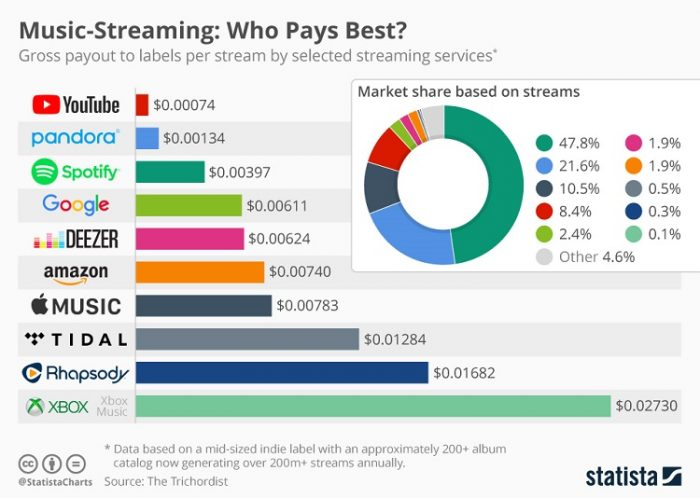 music streaming payout royalties per store