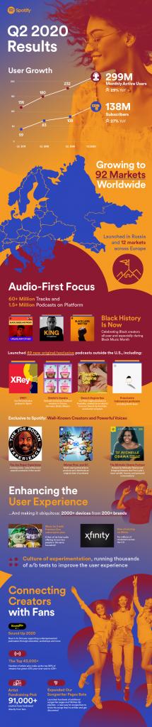 Spotify Q2 2020 Results