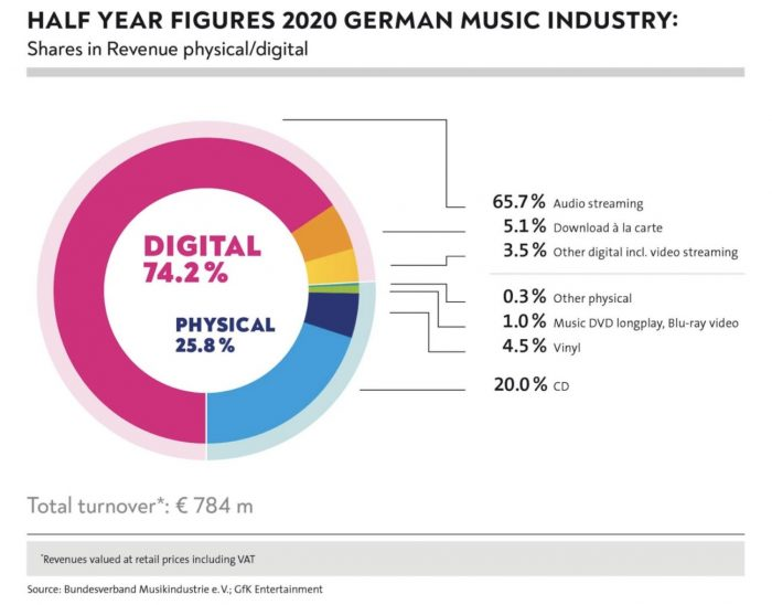 Germany H1 2020 music industry