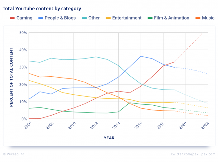 Pex total YouTube content by category