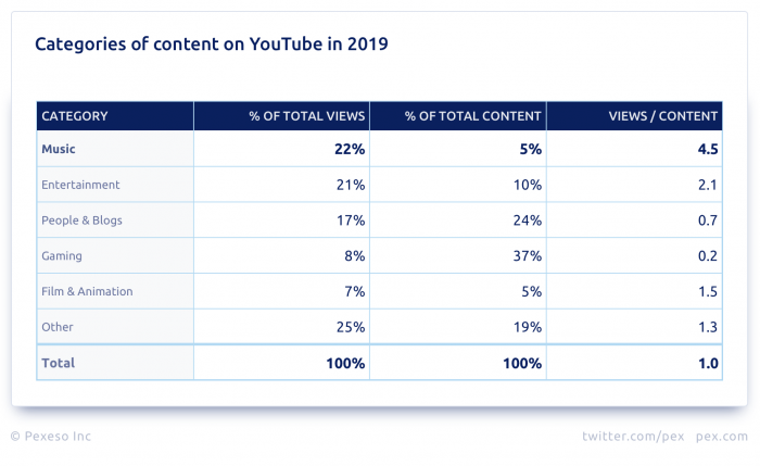 Pex Categories of content on YouTube