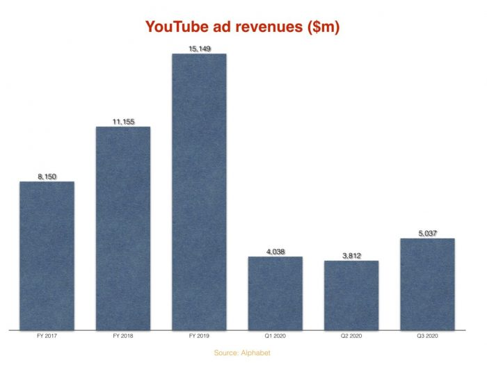 YouTube Music ads