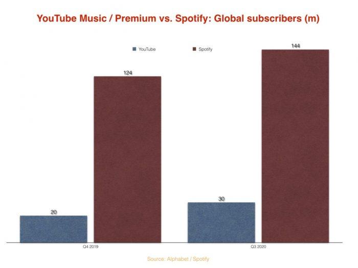 YouTube Music vs Spotify