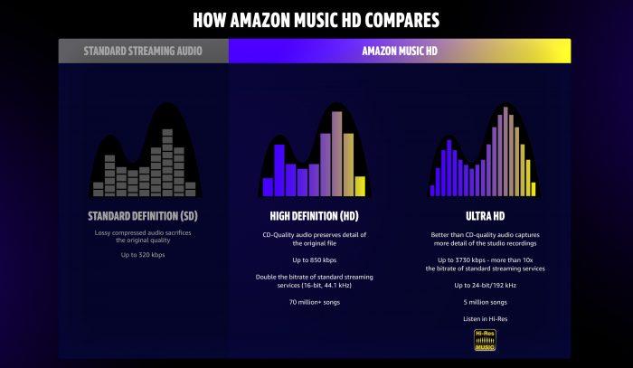 Amazon Music HD SD, HD, UHD
