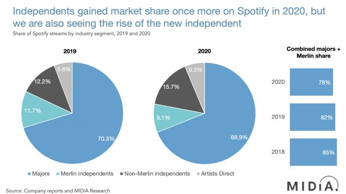 music streaming independent share spotify