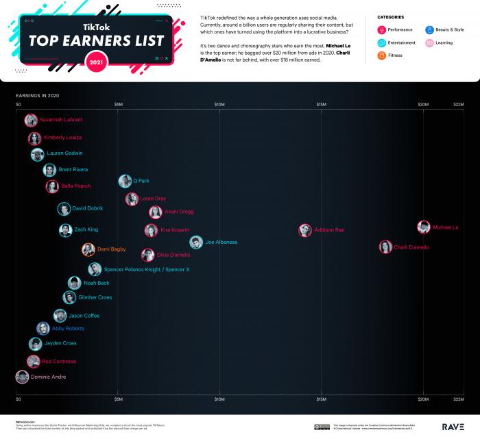 The Highest Earning Tiktok Creators In 2020 Routenote Blog
