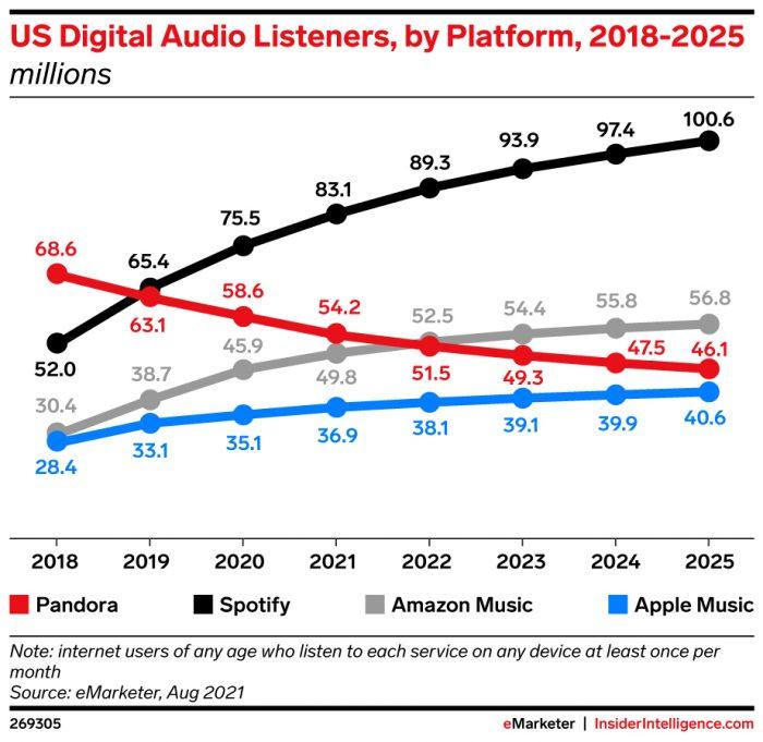 US digital audio listeners by platform 2018-2025 - Spotify most popular