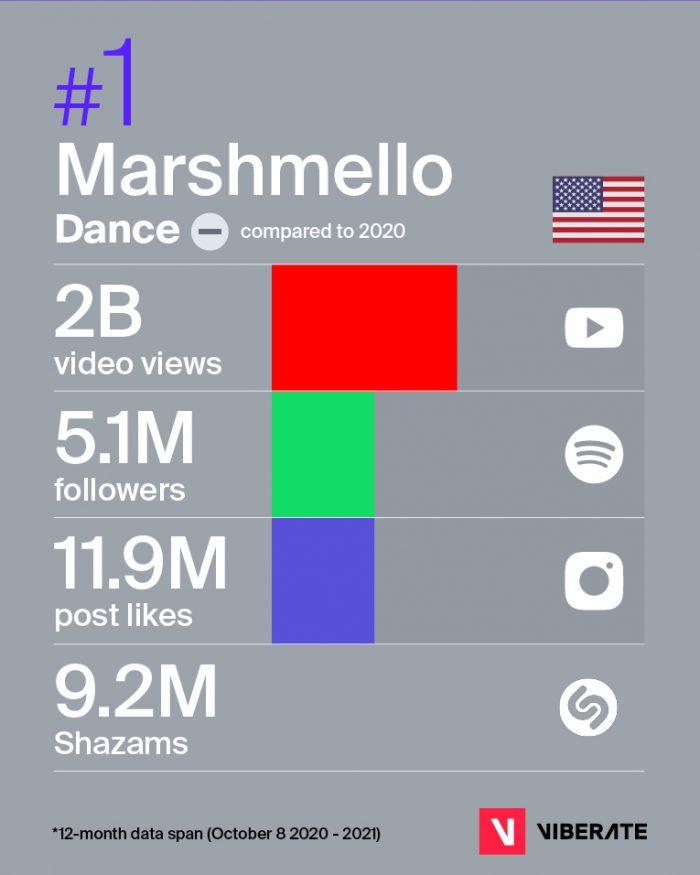 Marshmello top DJ in the world 2021